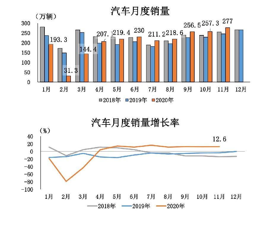 1、2020年11月汽车工业经济运行情况_12.jpg