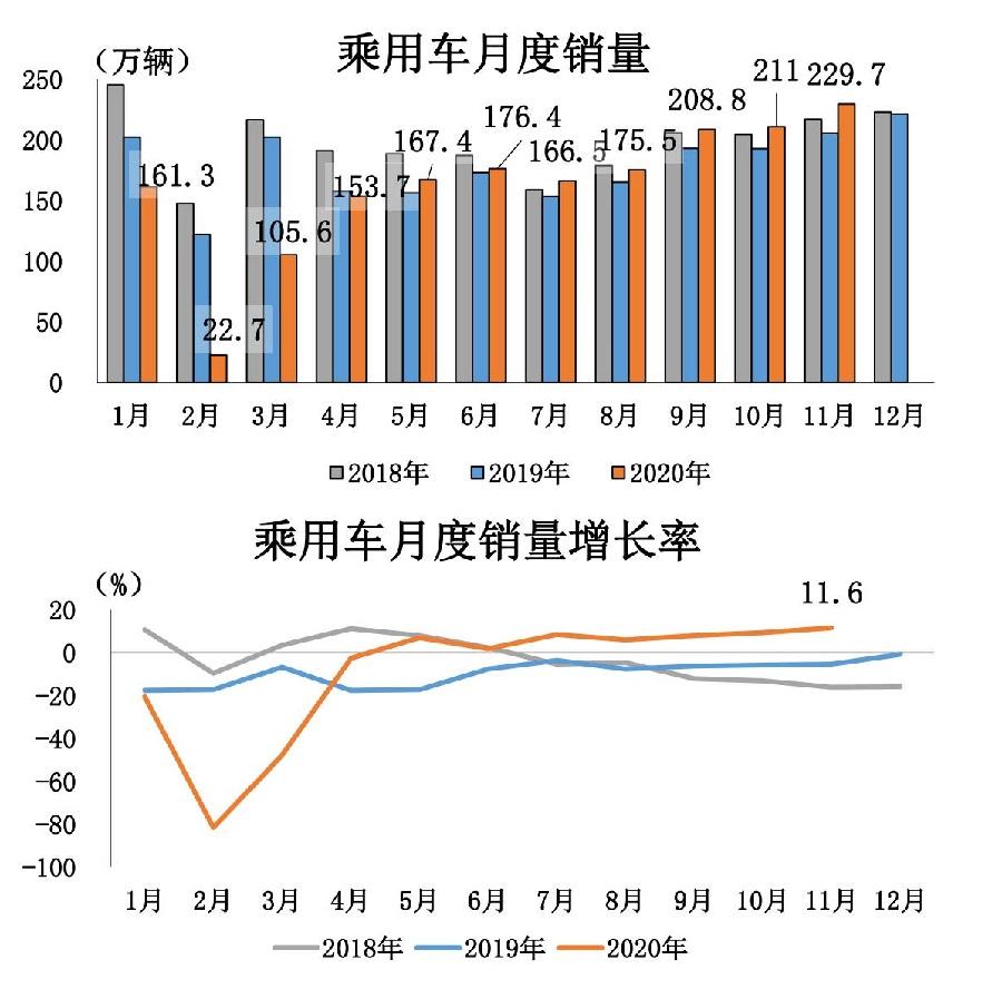 1、2020年11月汽车工业经济运行情况_13.jpg