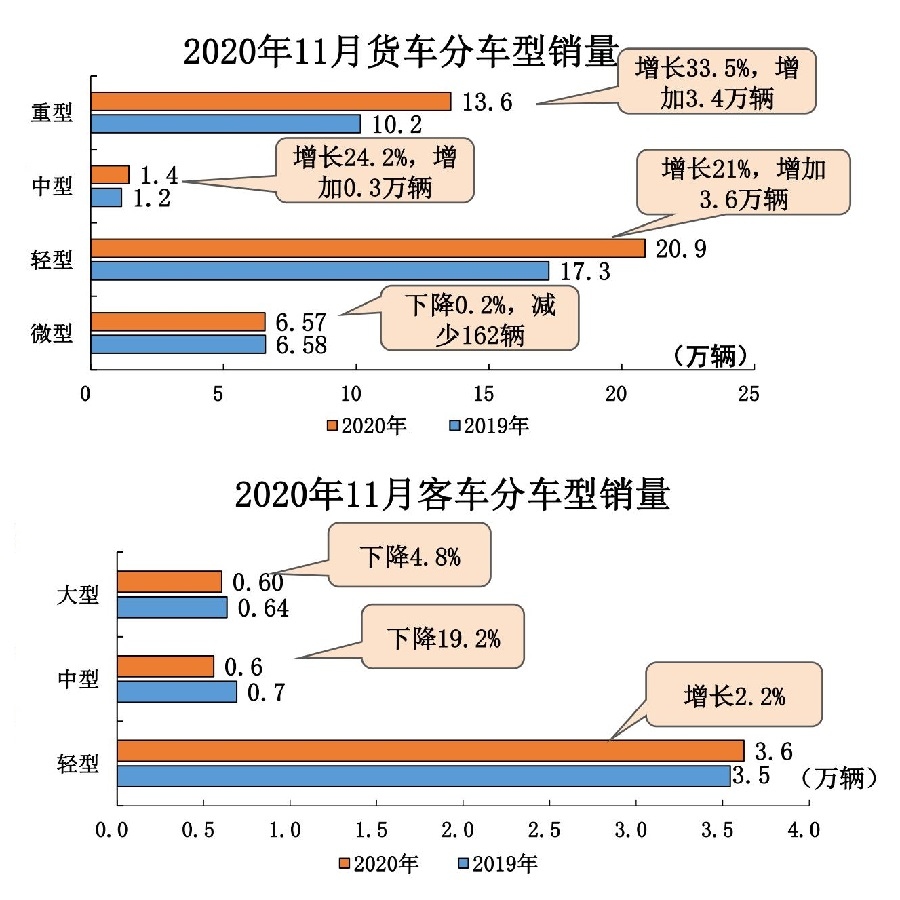 1、2020年11月汽车工业经济运行情况_15.jpg