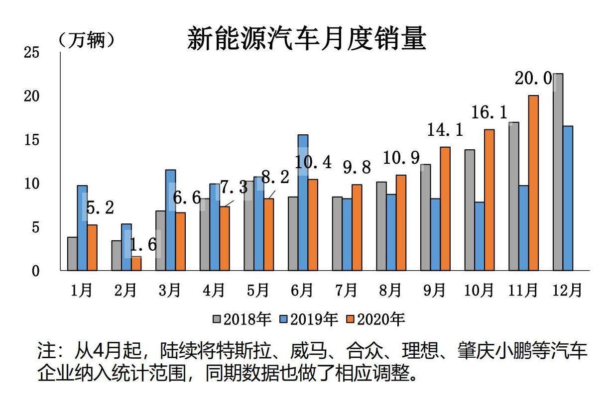 1、2020年11月汽车工业经济运行情况_16.jpg