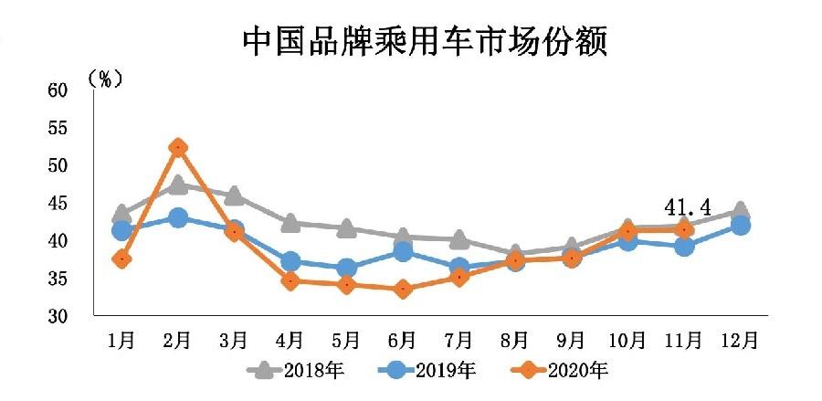 1、2020年11月汽车工业经济运行情况_17.jpg