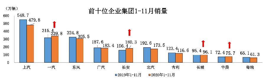 1、2020年11月汽车工业经济运行情况_21.jpg