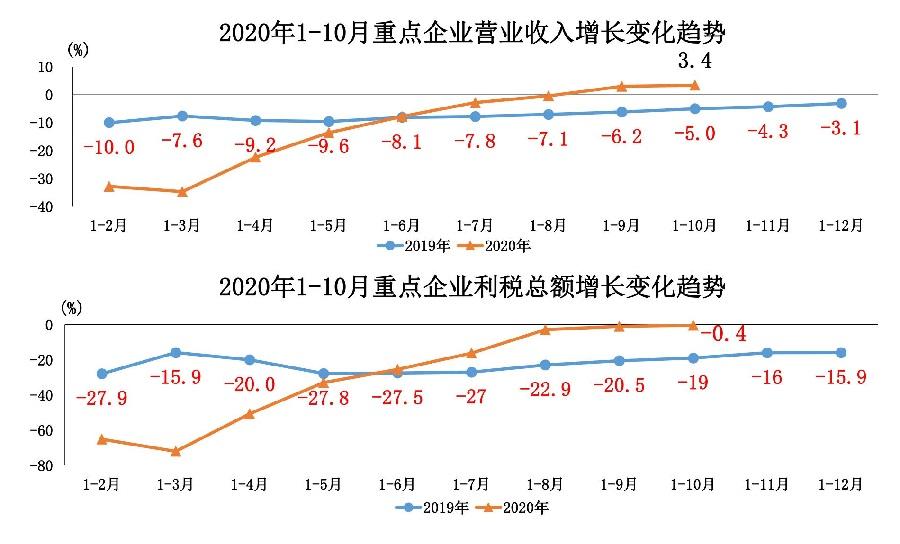 1、2020年11月汽车工业经济运行情况_23.jpg